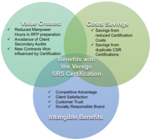 Verego RSP Benefits Venn Diagram - Transparent